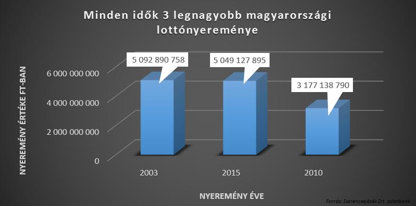 legnagyobb magyarországi lottónyereménye - statisztika - milliomos élet - hogyan legyek milliomos